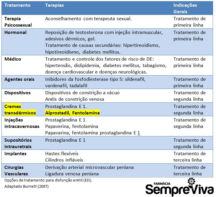 Tabela tratamentos