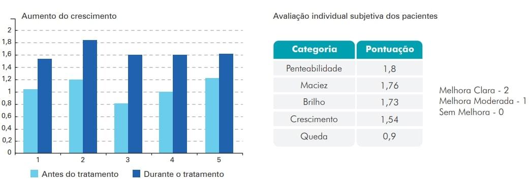 Cápsula da Beleza Exsynutriment + Bio Arct + Associações - Tabela