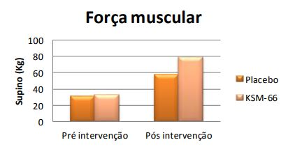 KSM-66 Força muscular