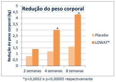 Lowat Redução de Peso Corporal