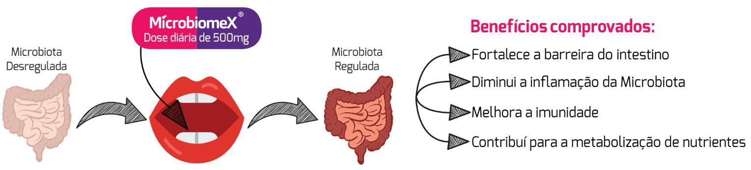 Microbiomex dose