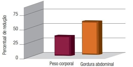 Morosil - Gráfico