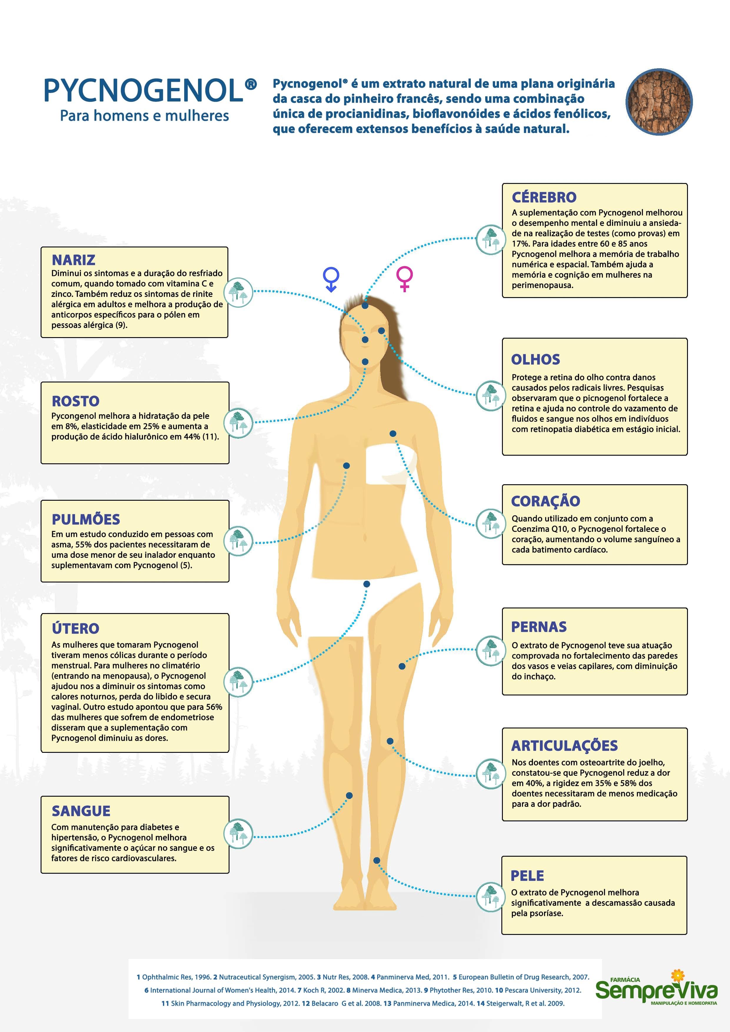 Pycnogenol Antioxidante - Tabela de indicações