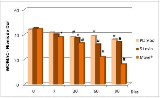 UC-II + MOVE - Gráfico